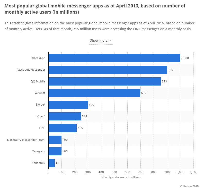 Most popular global mobile messenger apps in April 2016