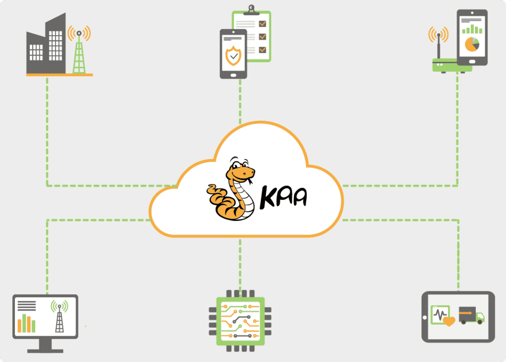 Kaa IoT telecom applications
