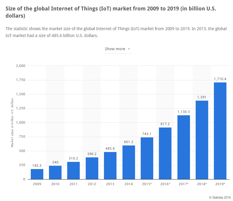 forecast-growth-of-the-IoT