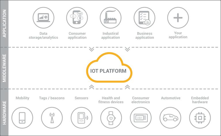 IoT Platform Nedir?