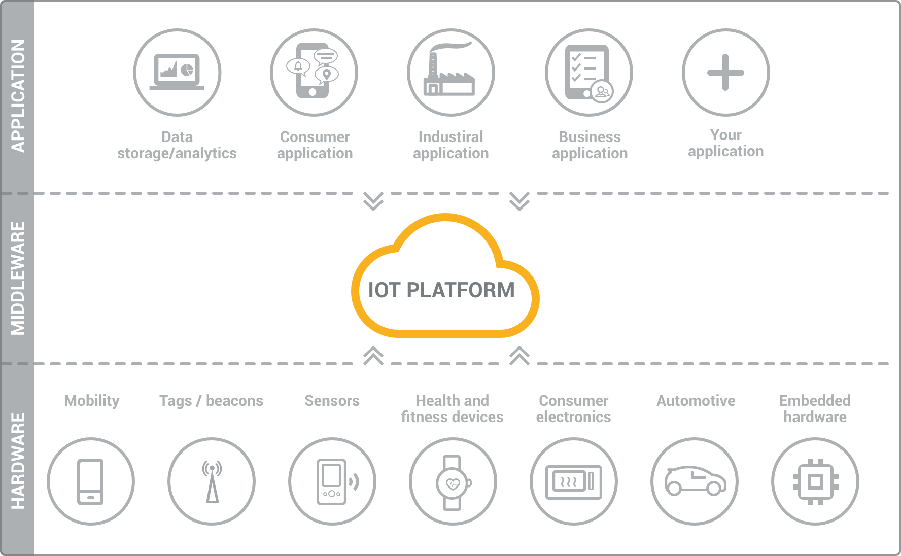 IoT platform as the middleware