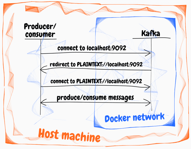Deploy Kafka broker in Docker container
