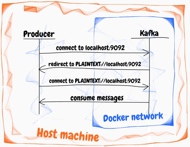 Deploy Kafka broker in Docker container
